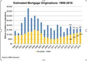 Mba Forecasts 2017 by Mortgage Bankers Assoc Cuts 2017 Forecast Jeanne