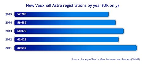 A brief history of the Vauxhall Astra   Confused.com