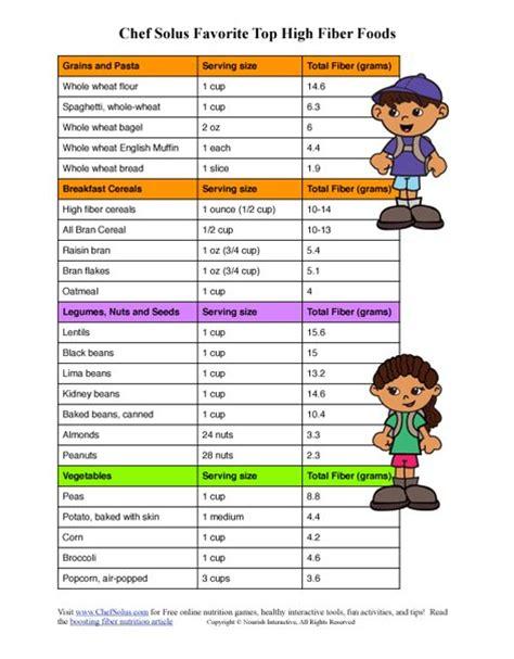 interactive grocery list printable printable high fiber food list related keywords