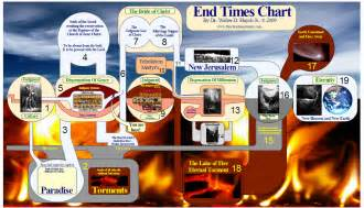 End times chart chart the place of the redeemed awaiting the rapture