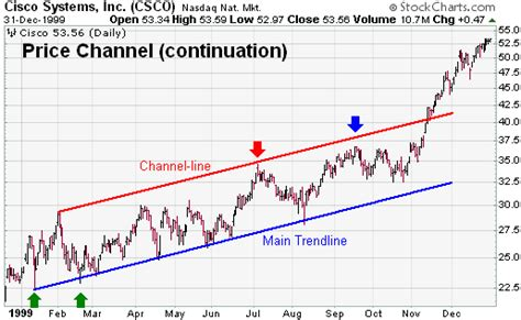chart pattern trend line price channel continuation chartschool