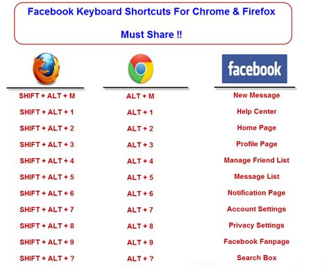 chrome keyboard shortcuts facebook keyboard shortcuts for chrome and firefox