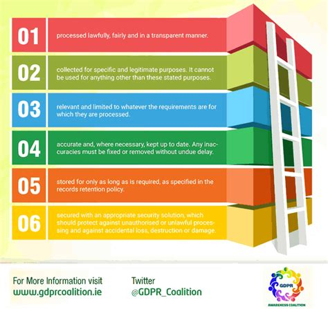 buy hassani national 4 5 graphic communication course note online at best price in srilanka the six personal data processing principle view of gdpr article 5 source and courtesy gdpr