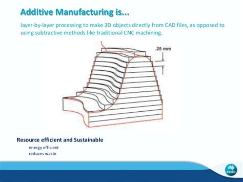 Low Profile Bed csiro additive manufacturing aug 14