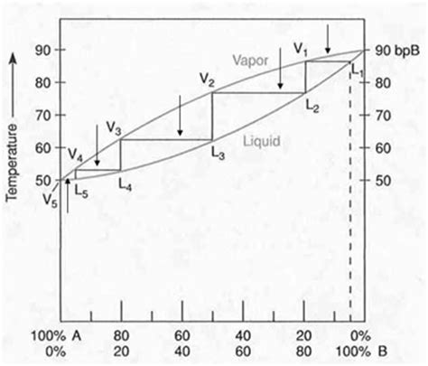 diagram for fractional distillation fractional distillation diagram fractional free engine