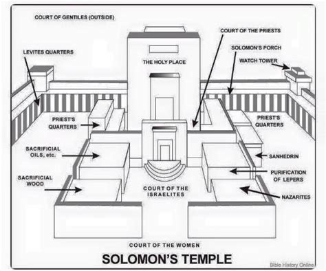 king solomon s temple old testament coloring pages bible printables king solomon s temple freemasonry pinterest temple