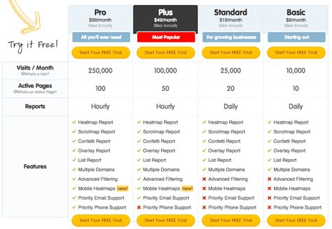 Price Promos An Unfortunately Named by Three Tier Pricing Strategy How It Works W Template