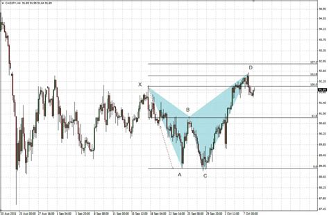 using xabcd pattern harmonic trading cadjpy euraud october 8th comparic com