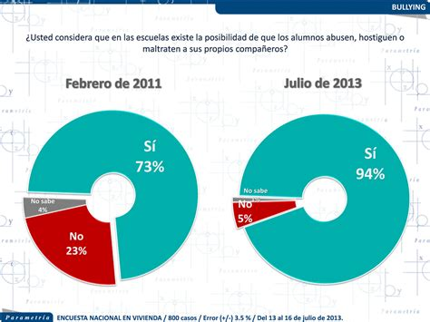 porcentaje de bullying en usa por ano www parametria com mx www parametria mx regreso a