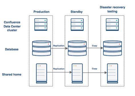 data center disaster recovery plan template confluence data center disaster recovery atlassian