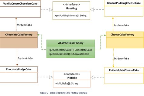 abstract pattern java abstract factory pattern in java java code gists