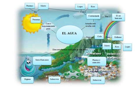 imagenes mapa mental del agua cuadros sin 243 pticos sobre el agua y sus estados l 237 quido