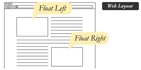 html layout float right float css tricks