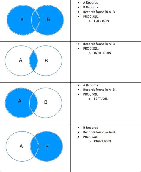 join venn diagram sql venn diagram wiring diagram schemes