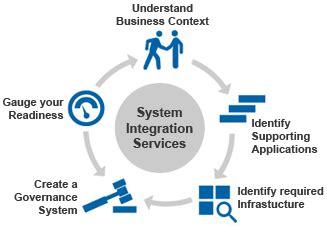 Skills Oriented Resume Sis System Integration Services Ei Services Enterprise