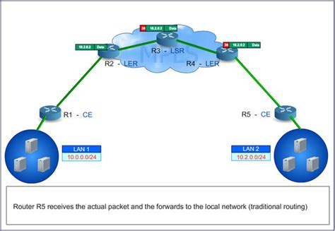 mpls network diagram mpls architecture mpls router mpls network traffic