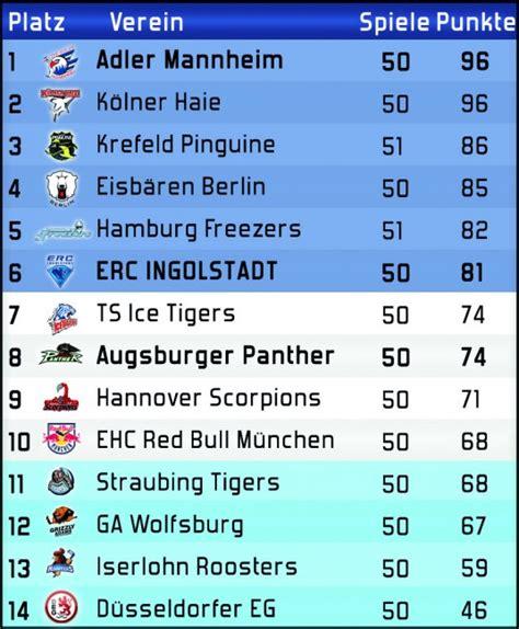 del2 tabelle erc ingolstadt vs augsburger panther profis erc
