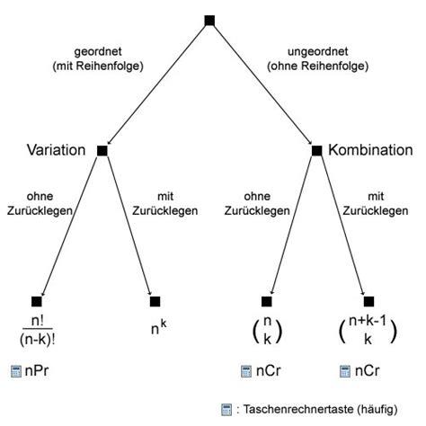 stochastik wann welche formel stochastik wann welche formel preis volumen analyse