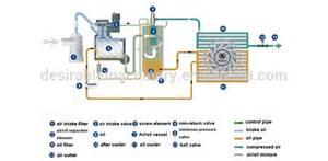 atlas copco bolaite 60hp kaeser air compressor buy