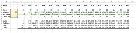 asset schedule template preparing fixed asset capex forecast model in excel
