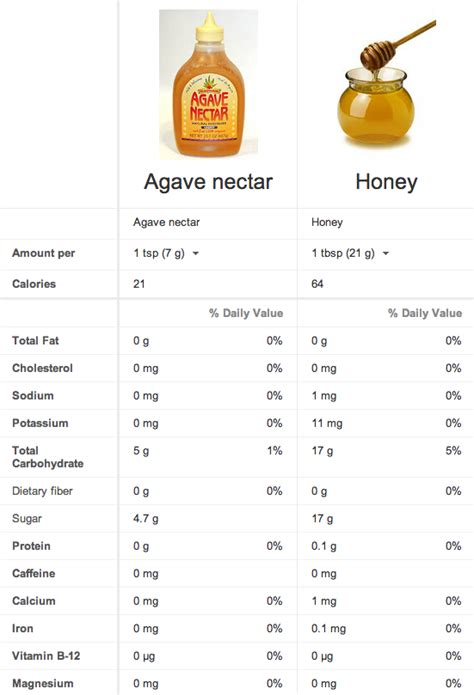 what is benefits of agave nectar for black women hair my thoughts on agave nectar and honey for weight loss and
