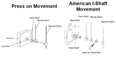 clock movement parts diagram how to remove clock from battery clock movements