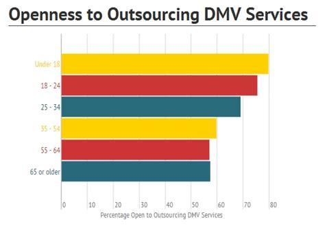 DMV.com Study: Millennials Desire a Digital DMV