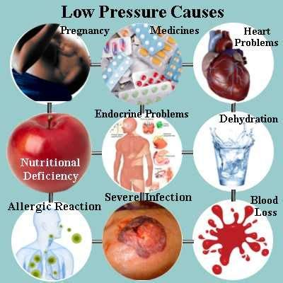 Low Blood Pressure Causes Can Be Due To Hormonal Changes