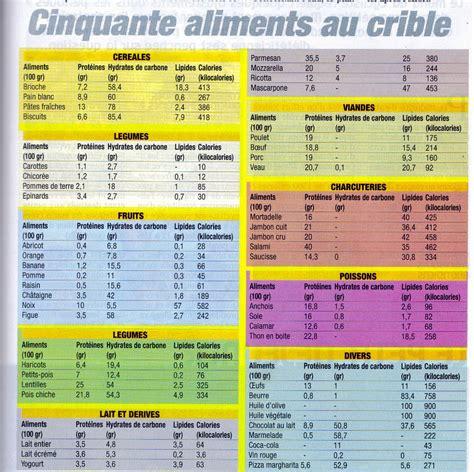 lista calorie alimenti forum cyclisme vtt ski alp di 233 t 233 tique sportive r 233 gime