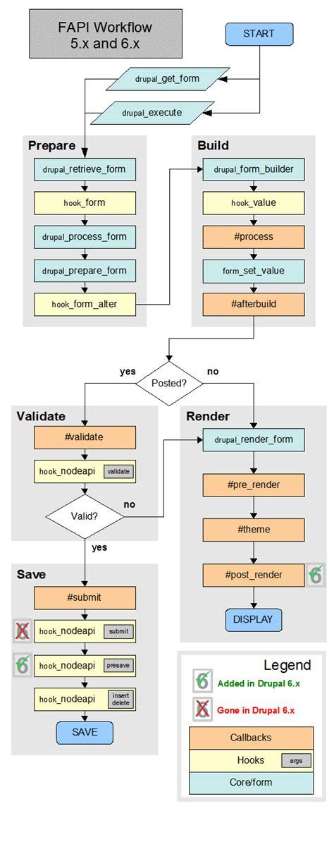 drupal workflow tutorial form api workflow illustration exles nintex