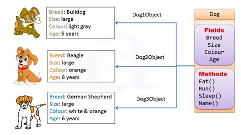 java pattern value object class and object concept in java atnyla