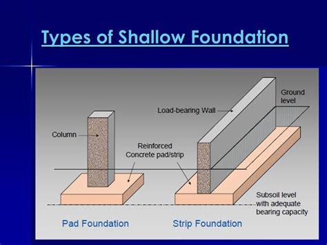 diagram of pad foundation pad foundation lectured by ms noorhidayah sunarti ppt
