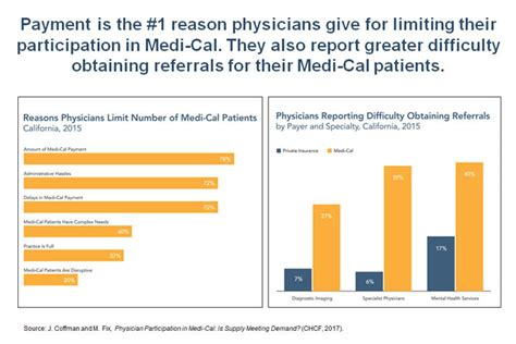 medi cal managed care an overview and key issues issue brief california lawmakers asked chcf how to improve access to