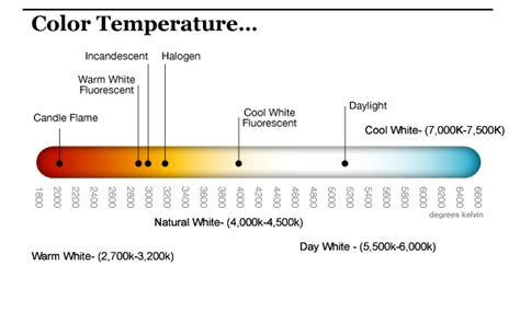 color temperature led led color temperature charts find word templates