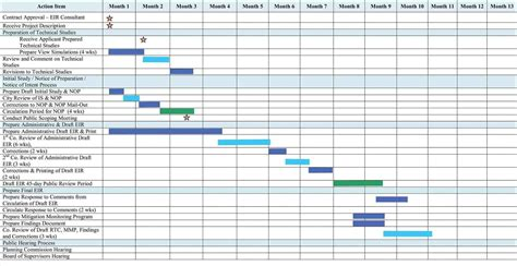 beautiful gantt chart maker free download calendar
