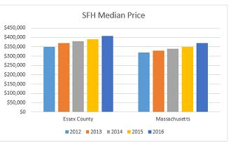 Essex County Massachusetts Property Tax Records Town By Town Guide To Home Prices In Essex County Oliver Reports