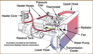 auto cooling system repair amp replacement schaumburg car