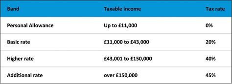 tax planning high earners high income tax planning