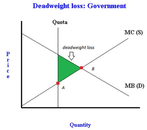 quota design definition what is deadweight loss exles using monopolies