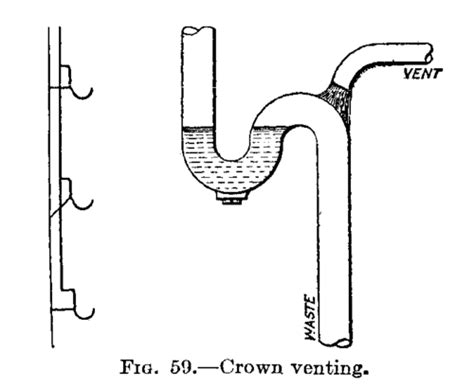 fig 153 common form of crown and stack ventilation