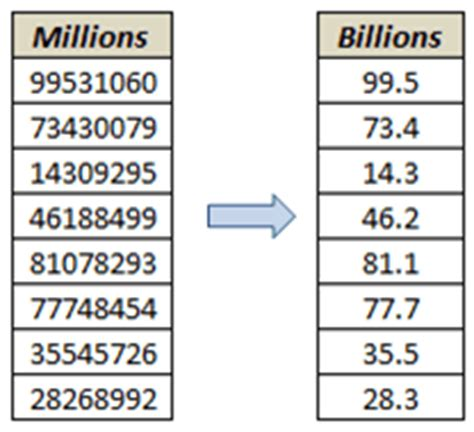 format excel billions six things excel custom number format can do for you