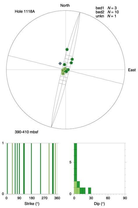 printable equal area stereonet figure f15 structure orientations hole 1118a 390 410
