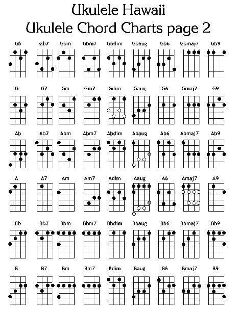 printable ukulele chord chart for beginners ukulele chords pdf