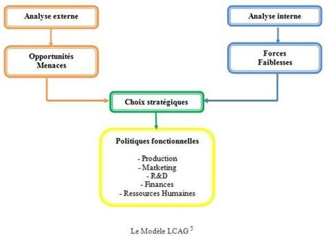 Modele Lcag modele lcag management