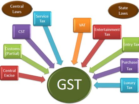Mba Taxation Programs In India by Can An Mba College Charge A Gst Separately On Tuition Fees