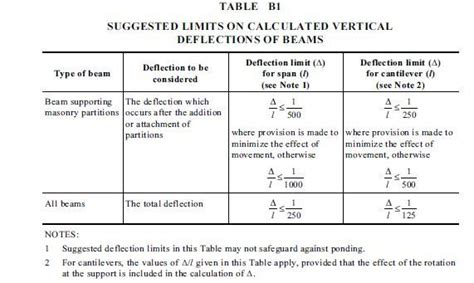 design criteria for beams deflection limit for steel beams supporting masonry