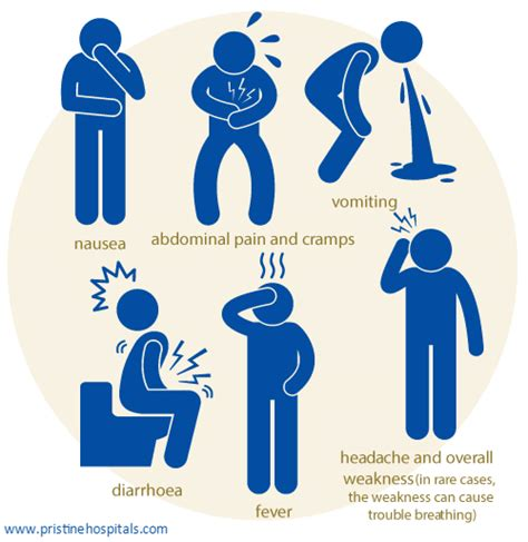 food poisoning symptoms symptoms of food poisoning home