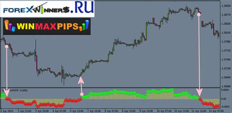 Win Maxy win max pips indicator forex winners free