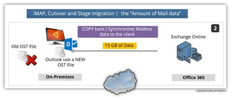 Office 365 Imap Migration Mail Migration To Office 365 Mail Migration Methods