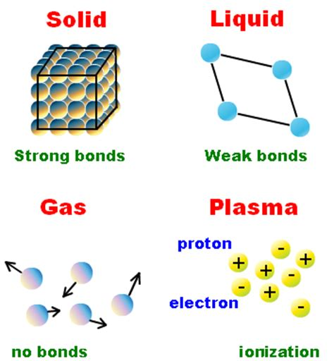 plasma 4 state of matter the states of matter solid liquid gas plasma